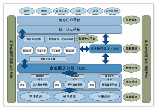 soa递进式策略重构数字化校园